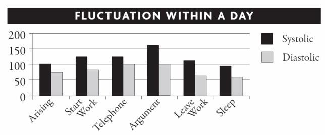 blood pressure flactuations