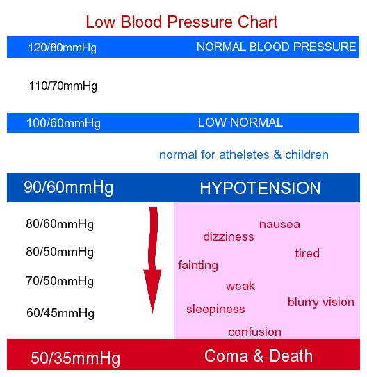 low blood pressure chart